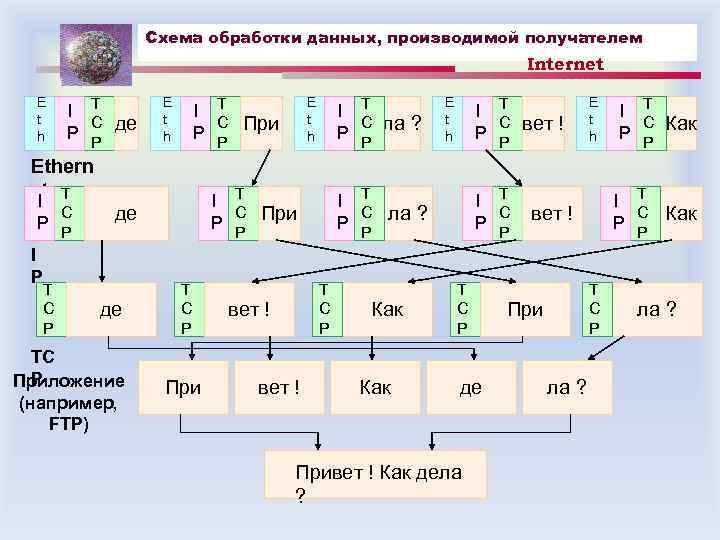 Схема обработки данных, производимой получателем Internet E t h I T C P P