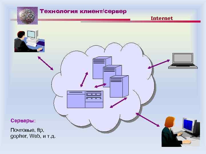 Технология клиент/сервер Серверы: Почтовые, ftp, gopher, Web, и т. д. Internet