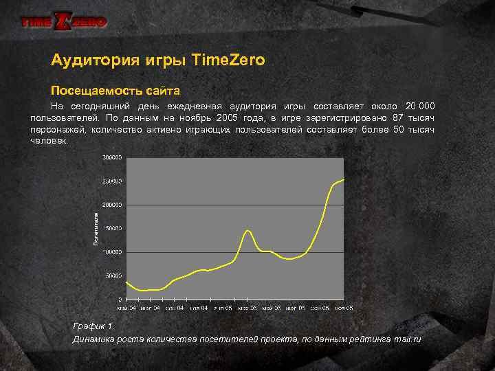 Аудитория игры Time. Zero Посещаемость сайта На сегодняшний день ежедневная аудитория игры составляет около