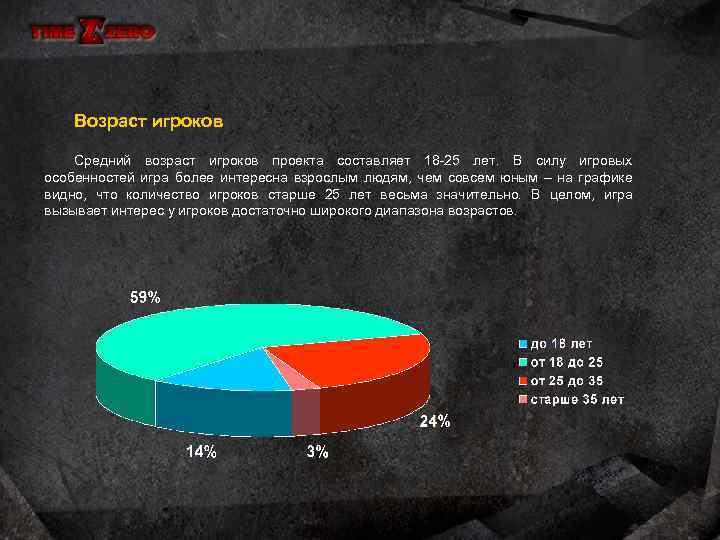 Возраст игроков Средний возраст игроков проекта составляет 18 -25 лет. В силу игровых особенностей