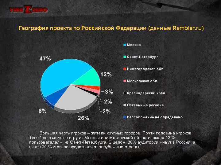 География проекта по Российской Федерации (данные Rambler. ru) Большая часть игроков – жители крупных