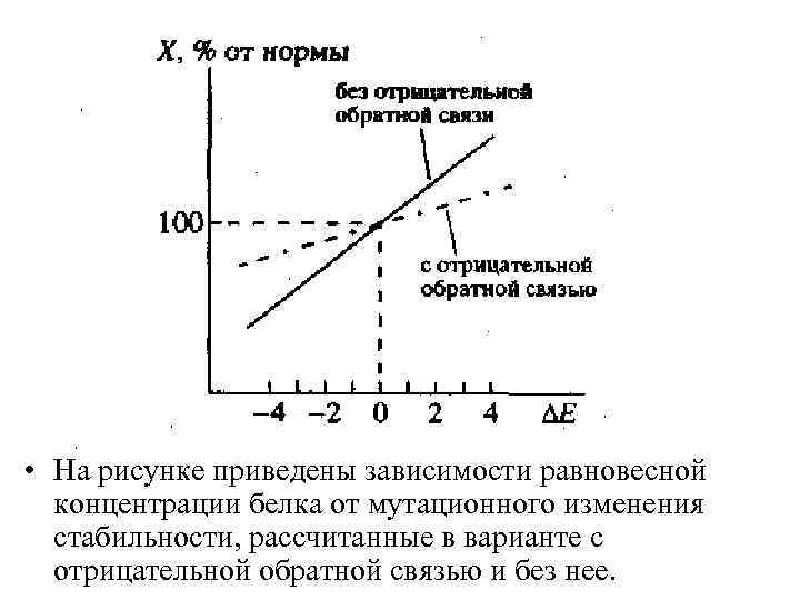 • На рисунке приведены зависимости равновесной концентрации белка от мутационного изменения стабильности, рассчитанные