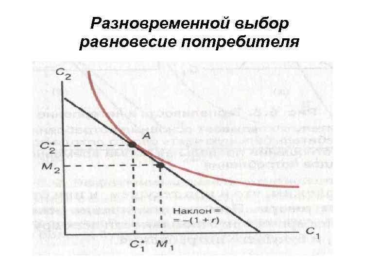 равновесия потребителя.шпаргалка условие