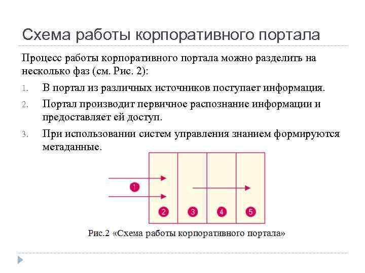 Схема работы корпоративного портала Процесс работы корпоративного портала можно разделить на несколько фаз (см.
