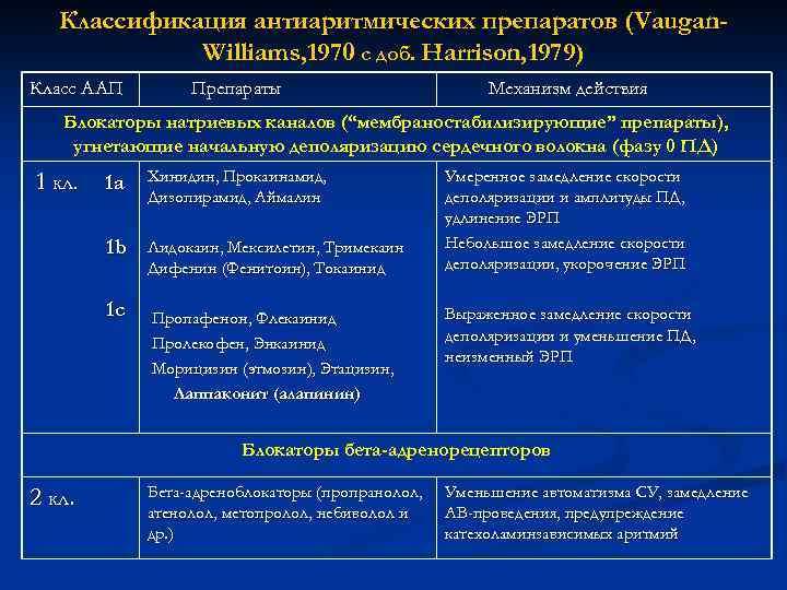 Классификация антиаритмических препаратов (Vaugan. Williams, 1970 с доб. Harrison, 1979) Класс ААП Препараты Механизм