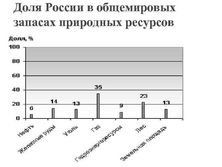 Анализ природно- ресурсного потенциала россии
