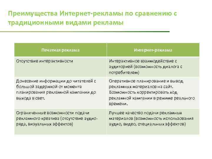 Термин интернет-реклама работа с яндекс директ
