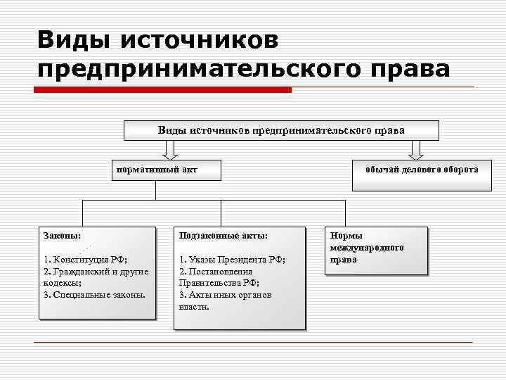 Источники российского предпринимательского права схема