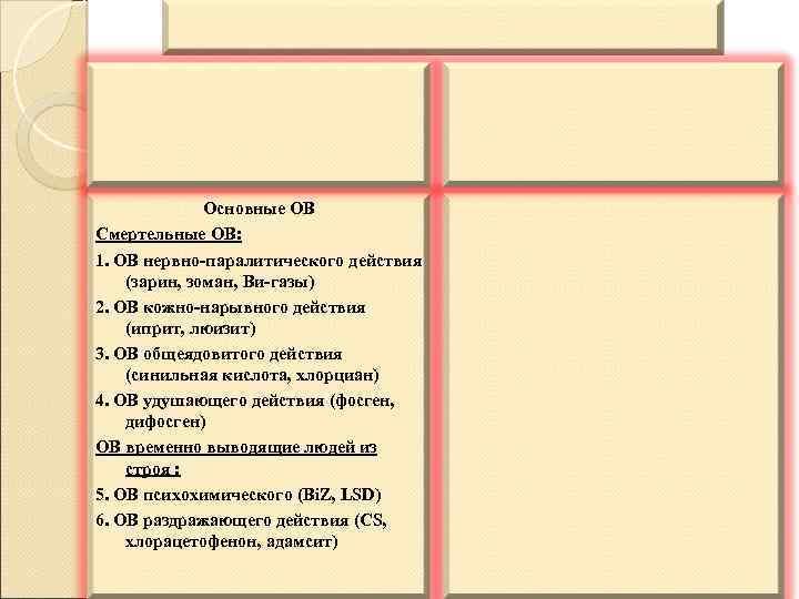 Основные ОВ Смертельные ОВ: 1. ОВ нервно-паралитического действия (зарин, зоман, Ви-газы) 2. ОВ кожно-нарывного