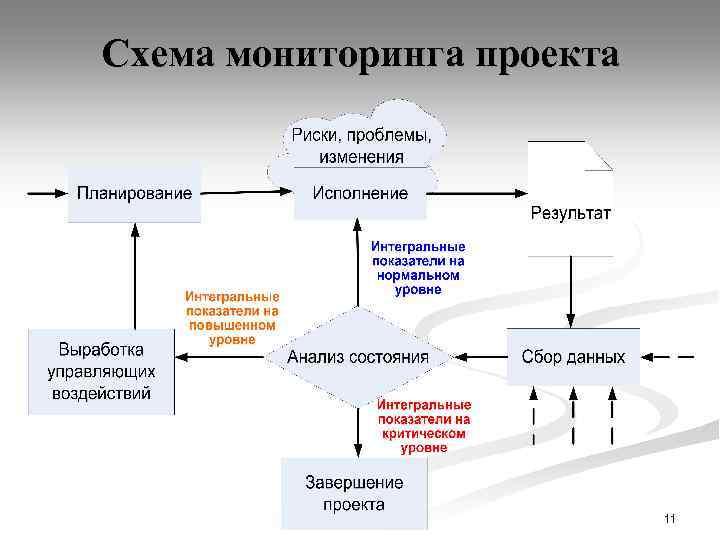 Персональный мониторинг схема