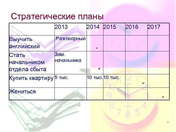 Стратегические планы 2013 Выучить английский Стать начальником отдела сбыта 2014 2015 2016 2017 Разговорный
