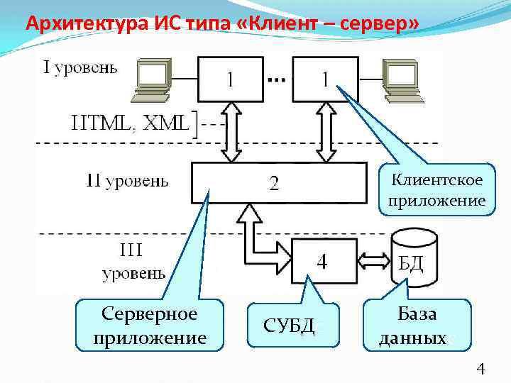 Архитектура ИС типа «Клиент – сервер» Клиентское приложение Серверное приложение СУБДС База данных. С