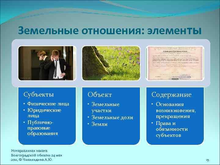 земельные правоотношения объекты субъекты содержание