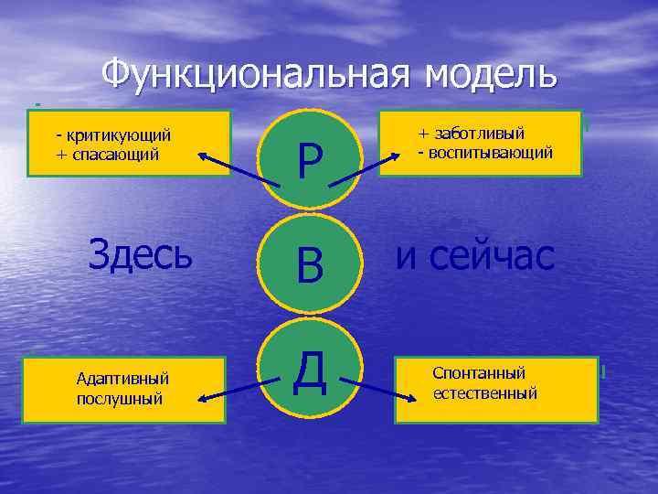 Функциональная модель - критикующий + спасающий Здесь Адаптивный послушный Р + заботливый - воспитывающий