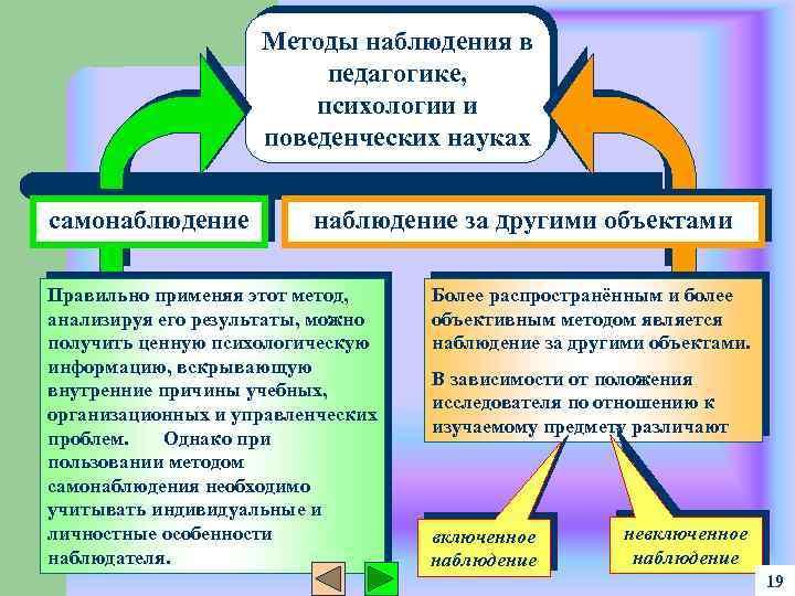Методы наблюдения в педагогике, психологии и поведенческих науках самонаблюдение за другими объектами Правильно применяя