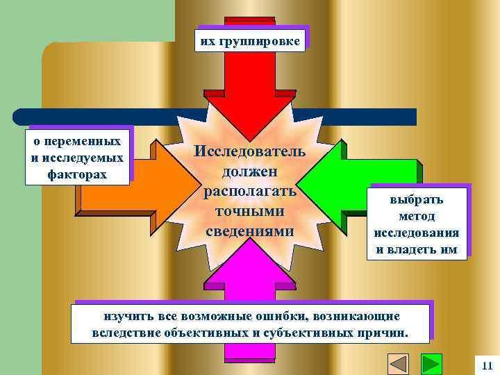 их группировке о переменных и исследуемых факторах Исследователь должен располагать точными сведениями выбрать метод