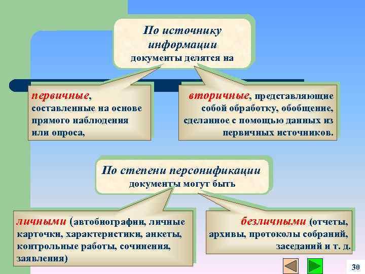 По источнику информации документы делятся на первичные, вторичные, представляющие составленные на основе прямого наблюдения