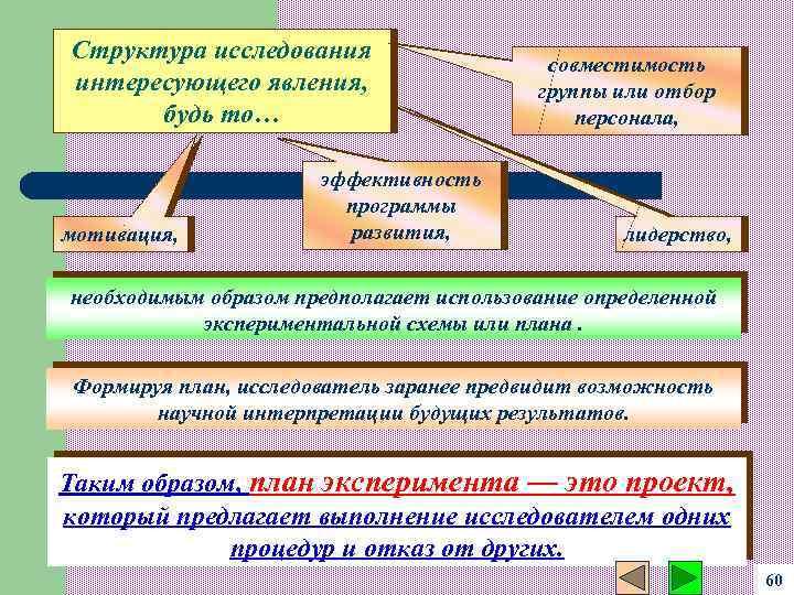 Структура исследования интересующего явления, будь то… мотивация, эффективность программы развития, совместимость группы или отбор