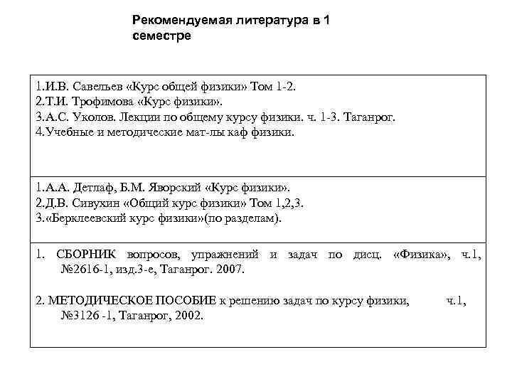 Рекомендуемая литература в 1 семестре 1. И. В. Савельев «Курс общей физики» Том 1
