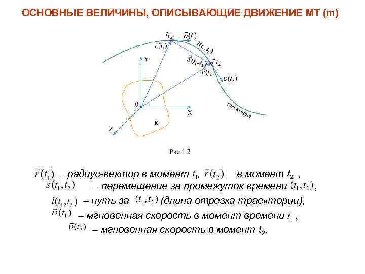 ОСНОВНЫЕ ВЕЛИЧИНЫ, ОПИСЫВАЮЩИЕ ДВИЖЕНИЕ МТ (m) – радиус-вектор в момент , – перемещение за