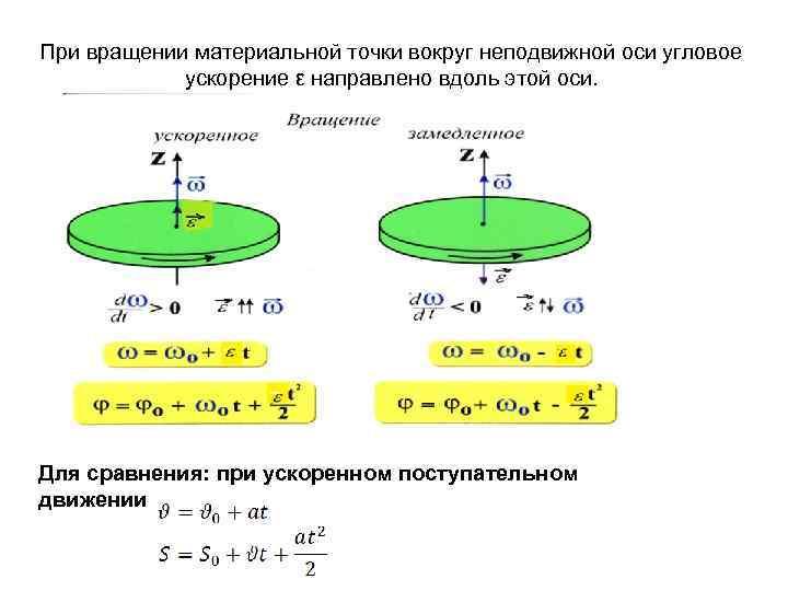 При вращении материальной точки вокруг неподвижной оси угловое ускорение ε направлено вдоль этой оси.