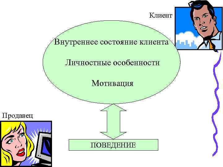 Клиент Внутреннее состояние клиента Личностные особенности Мотивация Продавец ПОВЕДЕНИЕ
