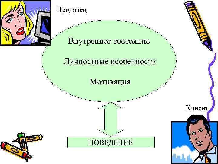 Продавец Внутреннее состояние Личностные особенности Мотивация Клиент ПОВЕДЕНИЕ