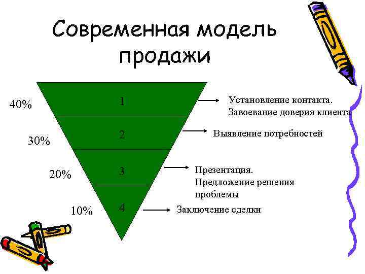 Современная модель продажи 1 40% 2 30% 20% 10% 3 4 Установление контакта. Завоевание
