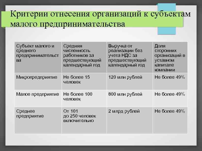 Список указанных полномочий представительных органов, власти субъекта российской федерации является закрытым и расширительному толкованию не подлежит.