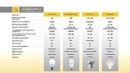 Типы ламп Средний срок службы (тыс. часов) Накаливания Энергосберегающая Галогеновая Светодиодная 10 000 -