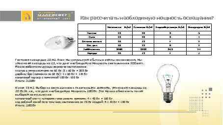 Как рассчитать необходимую мощность освещения? Галогенная Вт/м 2 Энергосберегающая Вт/м 2 Светодиодная Вт/м 2