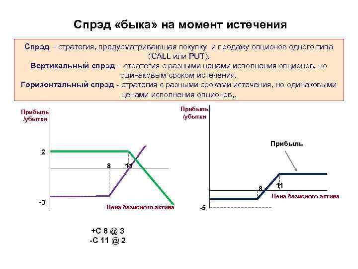 Стратегии хеджирования опционами вертикальный спрэд быка торговля на бирже с чего начинать