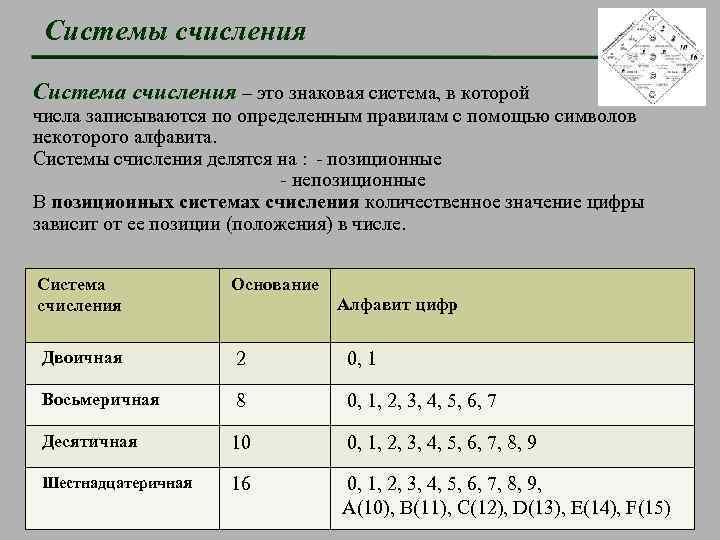 Системы счисления Система счисления – это знаковая система, в которой числа записываются по определенным