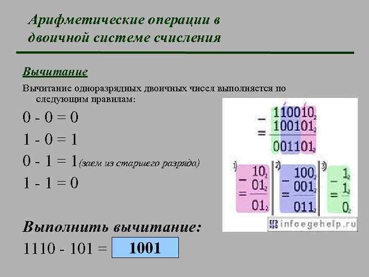 Арифметические операции в двоичной системе счисления Вычитание одноразрядных двоичных чисел выполняется по следующим правилам: