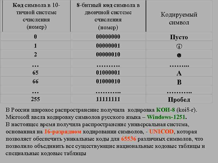 Код символа в 10 тичной системе счисления (номер) 8 -битный код символа в