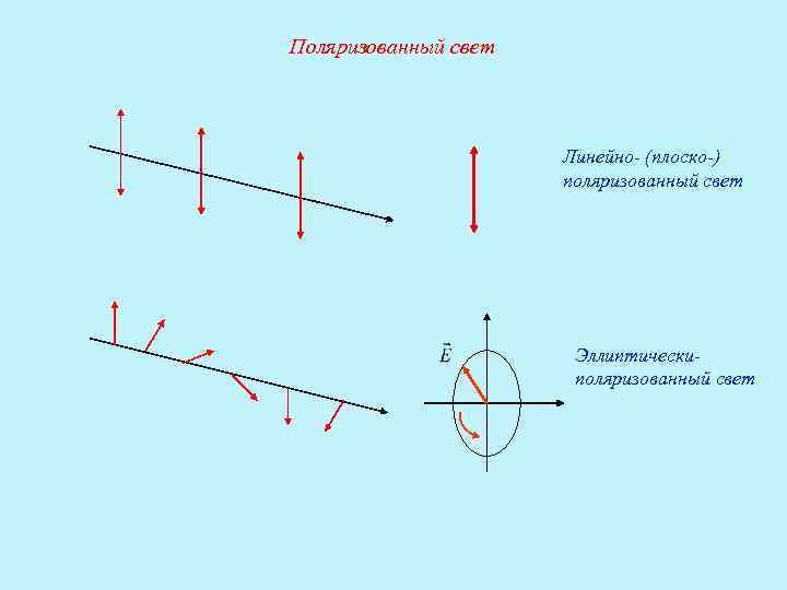линейная поляризация картинки при наличии дачи