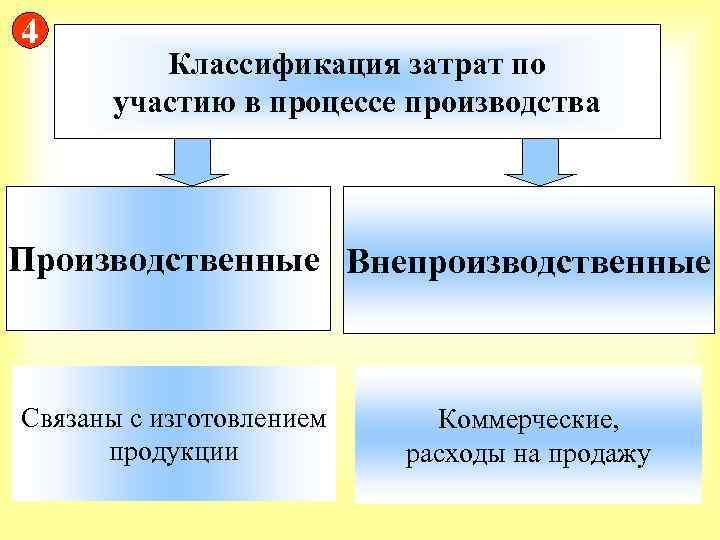 Затраты связанные с производством и продажей продукции