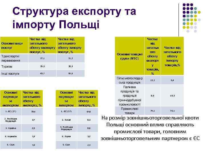Структура експорту та імпорту Польщі Основні види послуг Частка від загального обсягу експорту послуг,