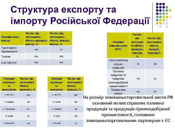 Структура експорту та імпорту Російської Федерації Основні види послуг Частка від загального обсягу експорту