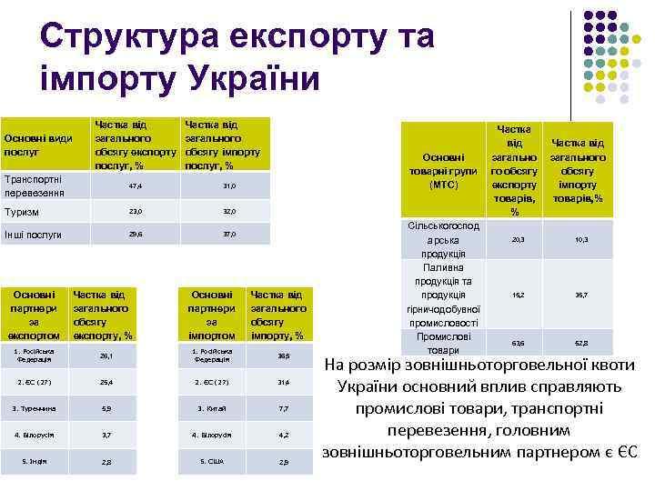 Структура експорту та імпорту України Основні види послуг Частка від загального обсягу експорту послуг,