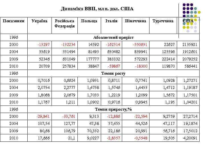 Динаміка ВВП, млн. дол. США Показники Україна Російська Федерація 1996 Польща Італія Німеччина Туреччина