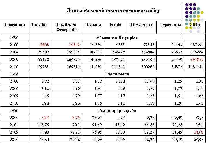 Динаміка зовнішньотоговельного обігу Показники Україна Російська Федерація 1996 Польща Італія Німеччина Туреччина США Абсолютний