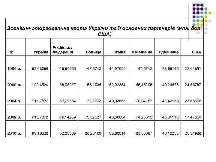 Зовнішньоторговельна квота України та її основних партнерів (млн. дол. США) Рік Україна Російська Федерація