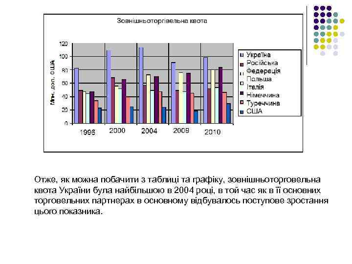 Отже, як можна побачити з таблиці та графіку, зовнішньоторговельна квота України була найбільшою в