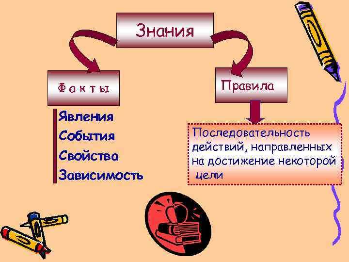 Знания Факты Явления События Свойства Зависимость Правила Последовательность действий, направленных на достижение некоторой цели