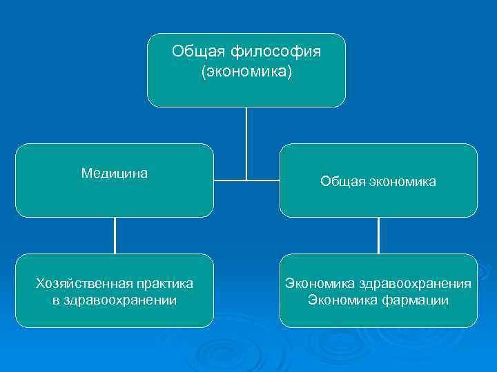 Общая философия (экономика) Медицина Хозяйственная практика в здравоохранении Общая экономика Экономика здравоохранения Экономика фармации