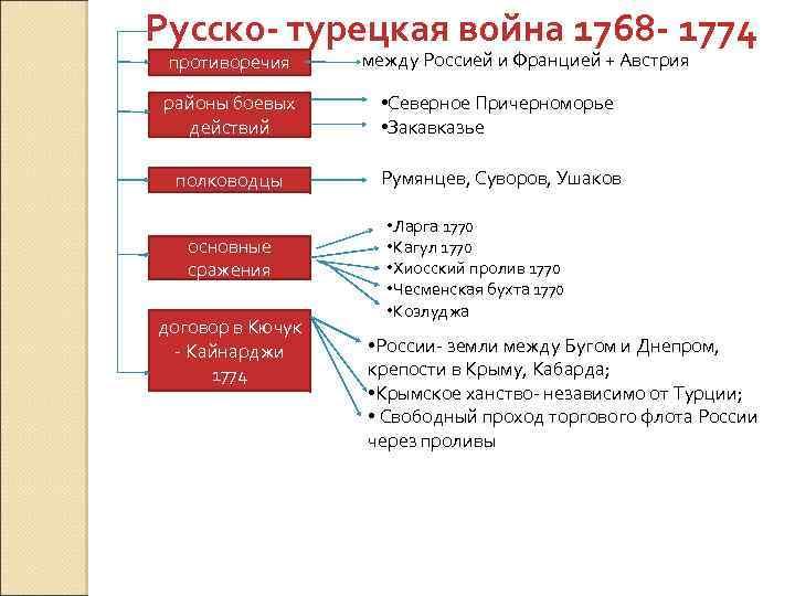 Русско- турецкая война 1768 - 1774 противоречия между Россией и Францией + Австрия районы