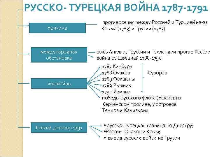 РУССКО- ТУРЕЦКАЯ ВОЙНА 1787 -1791 причина международная обстановка ход войны Ясский договор 1791 противоречия