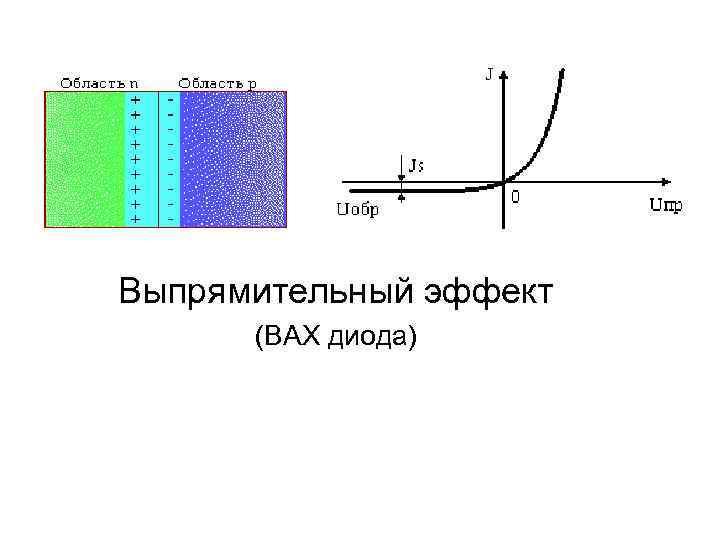 Выпрямительный эффект (ВАХ диода)