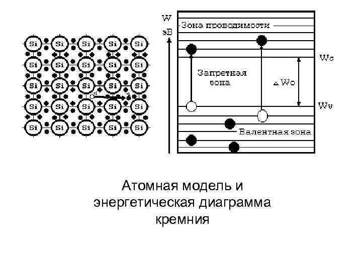 Атомная модель и энергетическая диаграмма кремния